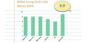 Hot Đánh giá chi tiết Meizu MX6: Đúng nghĩa khi iPhone chạy Android                                        37